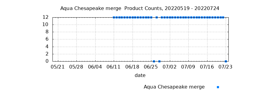 Aqua Chesapeake Merge