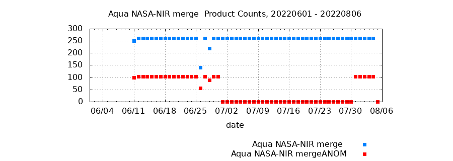 Aqua NASA-NIR Merge