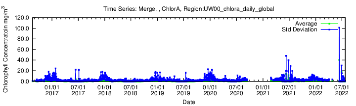 Data unavailable: UW00 chlora_daily_global 20171206